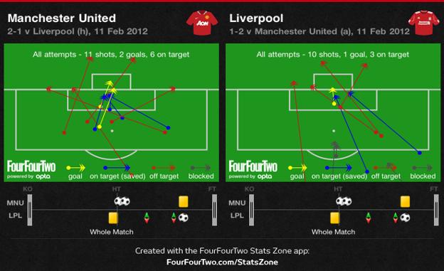 Man United v Liverpool Shots
